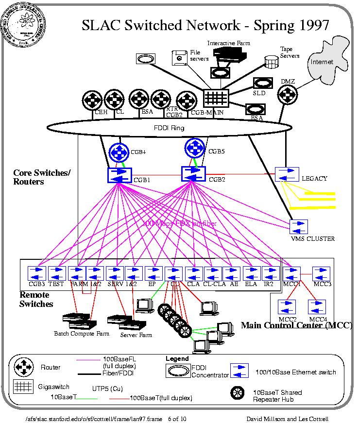 Slac network history telecommunications and networking slac slac network diagrams 2004 slac network diagrams 2003 slac switched network 2000 slac lanwan description 1999 slac lan size 1999 ccuart Choice Image